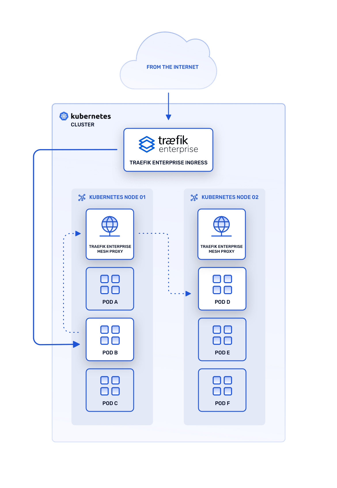 Service Mesh Traefik Enterprise Documentation