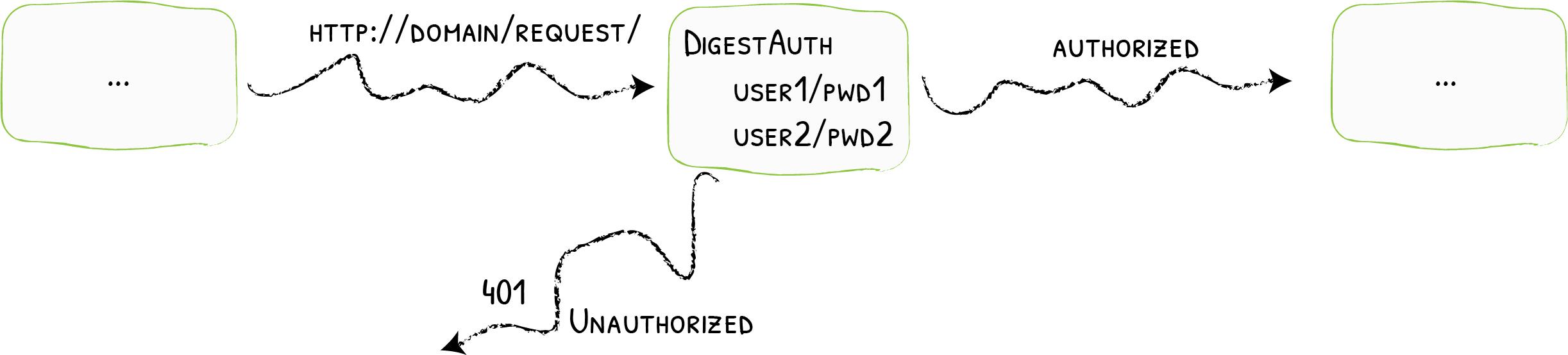 DigestAuth - Traefik