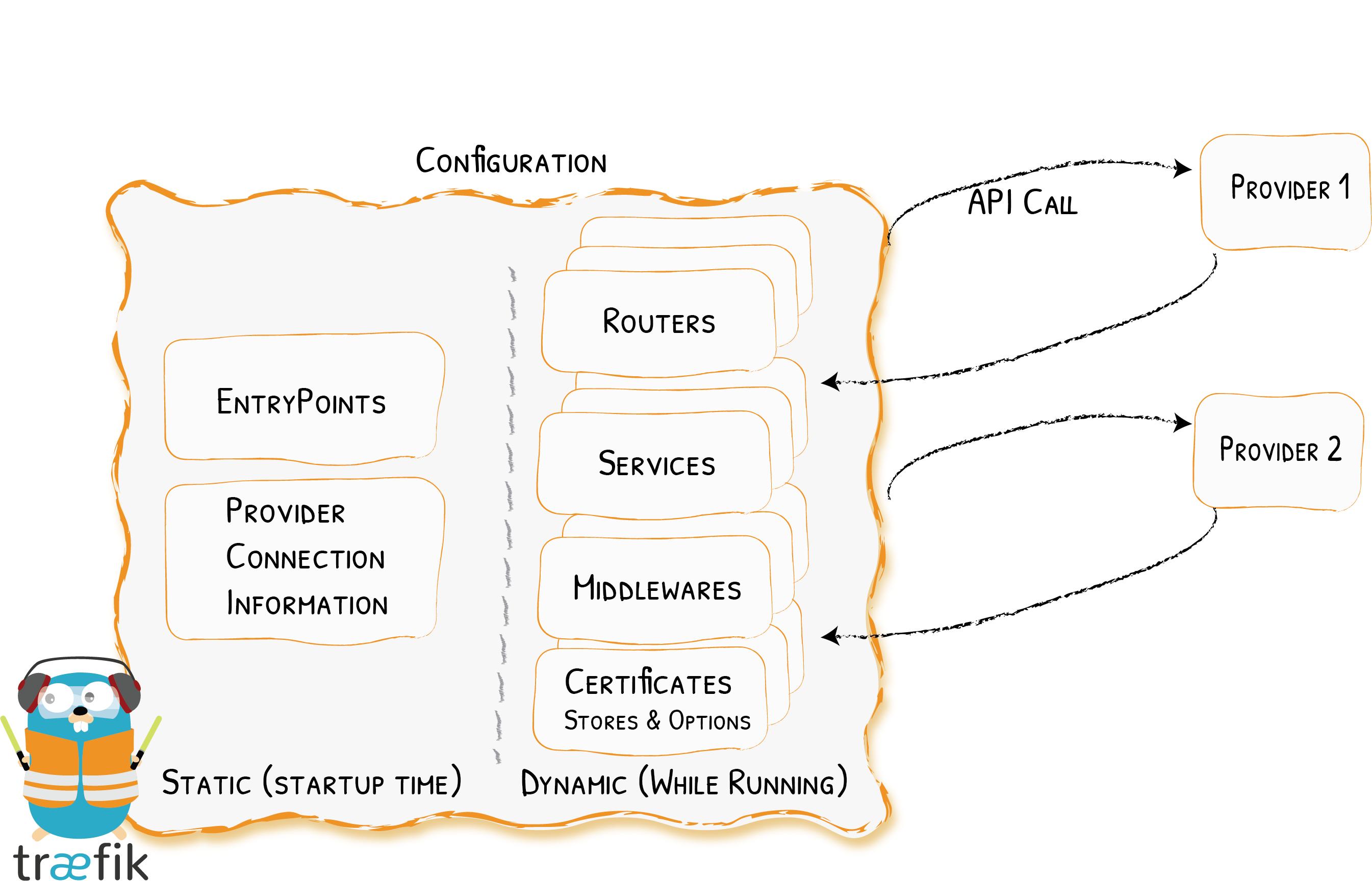 Configuration Introduction - Traefik