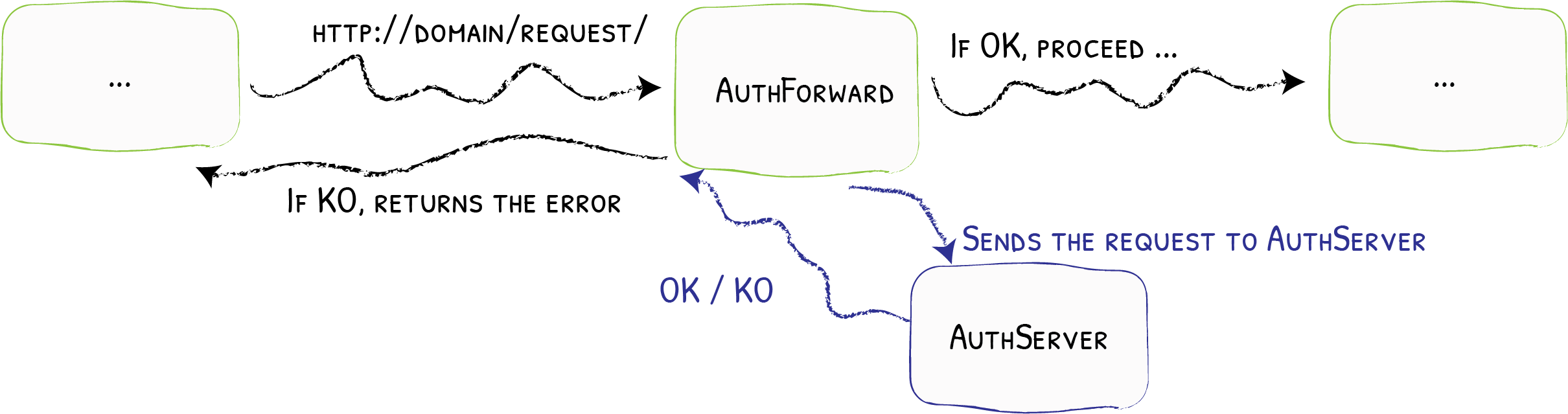 ForwardAuth - Traefik