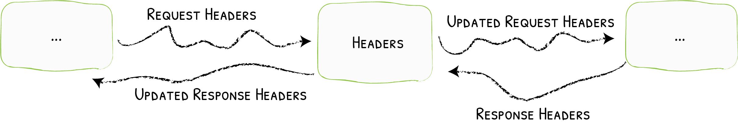 Headers - Traefik