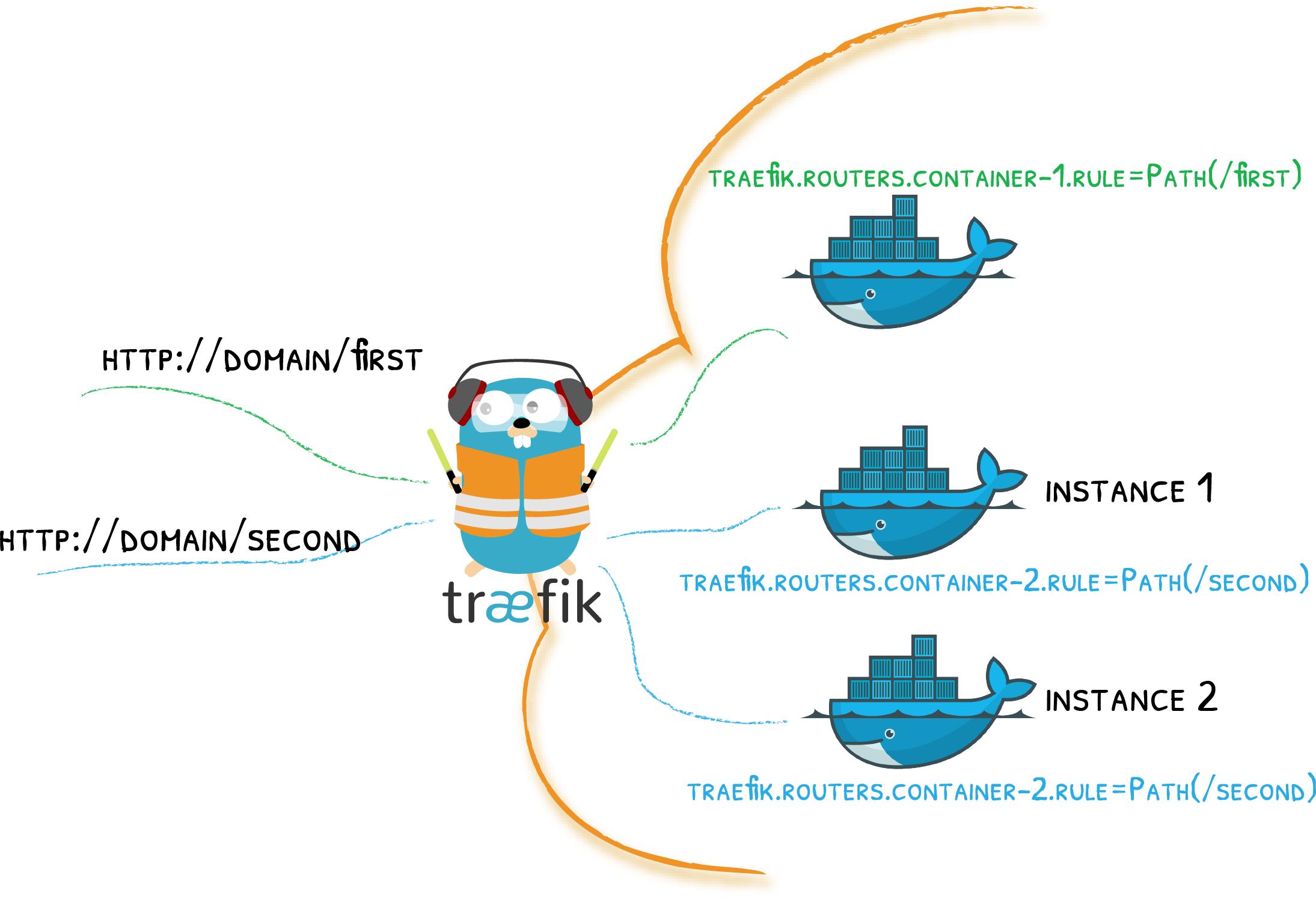 Docker - Traefik