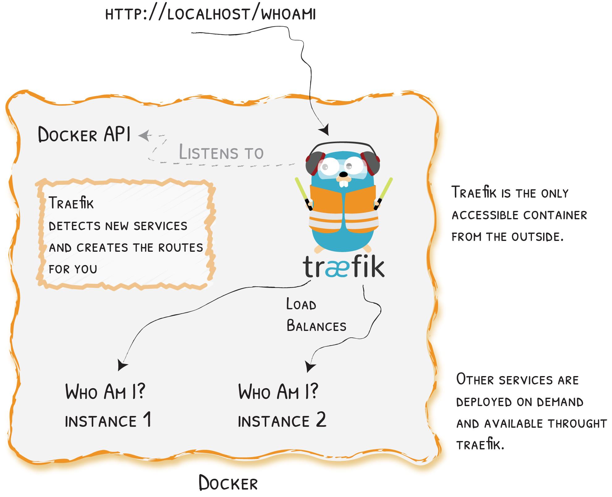 Quick Start - Traefik